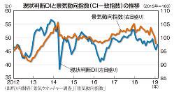 現状判断DIと景気動向指数(CI一致指数)の推移