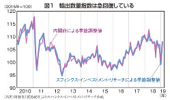 図1 輸出数量指数は急回復している