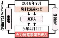 JERAの仕組み