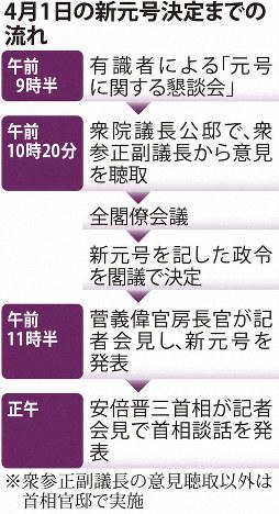 4月1日の新元号決定までの流れ