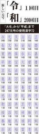 A chart showing all 72 Chinese characters used in 247 era names from the first ever Japanese era name Taika to Heisei is seen. (Mainichi)