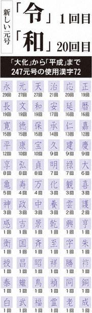 「大化」から「平成」まで247元号の使用漢字72