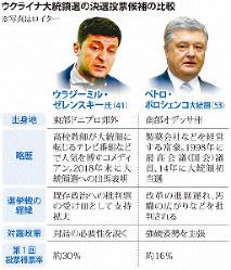 ウクライナ大統領選の決選投票候補の比較