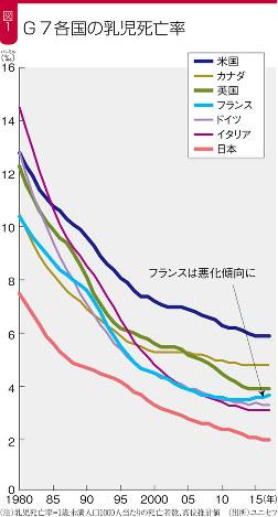 (注)乳児死亡率=1歳未満人口1000人当たりの死亡者数、高位推計値(出所)ユニセフ