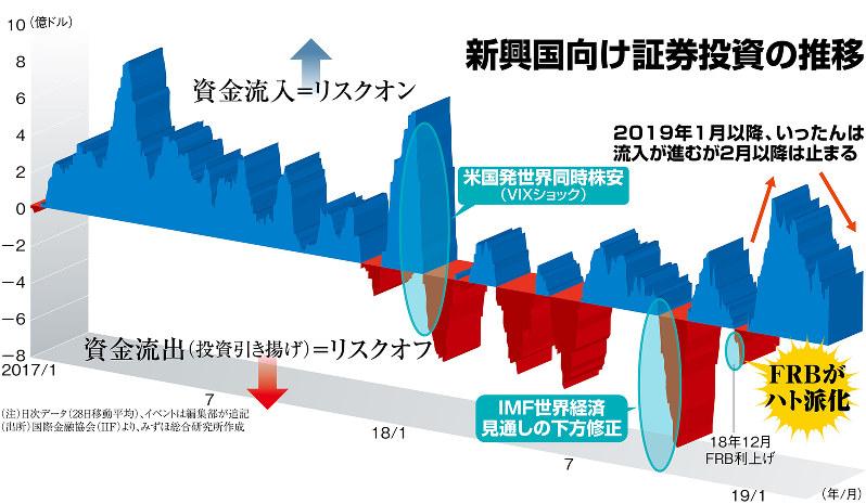 (注)日次データ(28日移動平均)、イベントは編集部が追記(出所)国際金融協会(IIF)より、みずほ総合研究所作成