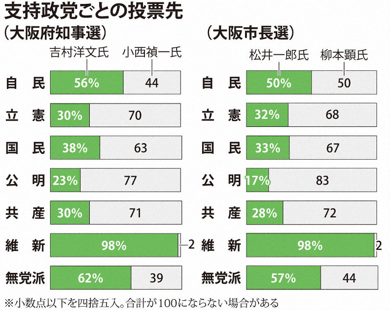 自民支持層、反維新へ投票4~5割どまり 勝敗分ける 大阪ダブル選・出口 ...