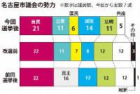 名古屋市議会の勢力