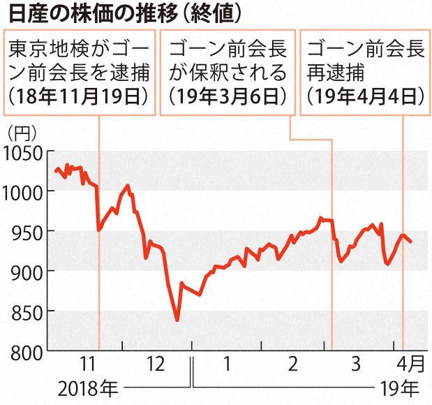 日産自動車 株価予想