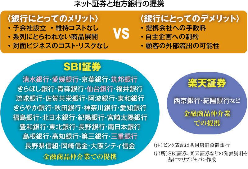 (注)ピンク表記は共同店舗設置銀行(出所)SBI証券、楽天証券などの資料を基にマリブジャパン作成