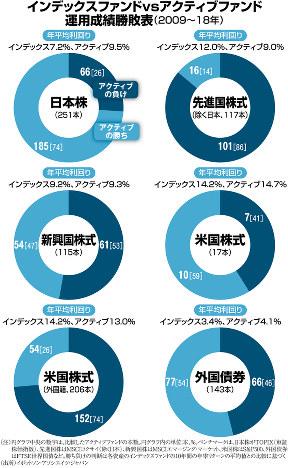 (注)円グラフ中央の数字は、比較したアクティブファンドの本数。円グラフ内の単位:本、%。ベンチマークは、日本株がTOPIX(東証株価指数)、先進国株はMSCIコクサイ(除く日本)、新興国株はMSCIエマージング・マーケット、米国株はS&P500、外国債券はFTSE世界国債など。勝ち負けの判断は各資産のインデックスファンドの10年間の年率リターンの平均値との比較に基づく(出所)イボットソン・アソシエイツ・ジャパン