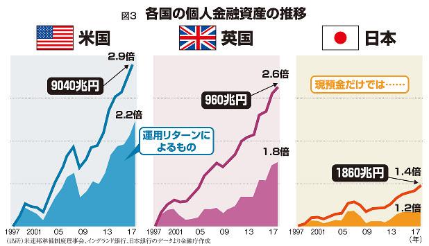 図3 各国の個人金融資産の推移