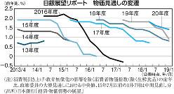 (注)消費税引き上げ・教育無償化の影響を除く消費者物価指数(除く生鮮食品)の前年比、政策委員の大勢見通しにおける中央値、15年7月以前の1月・7月は中間見直し分(出所)日本銀行「経済・物価情勢の展望」