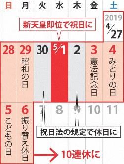 新天皇即位で4月末から5月頭にかけて10連休となる