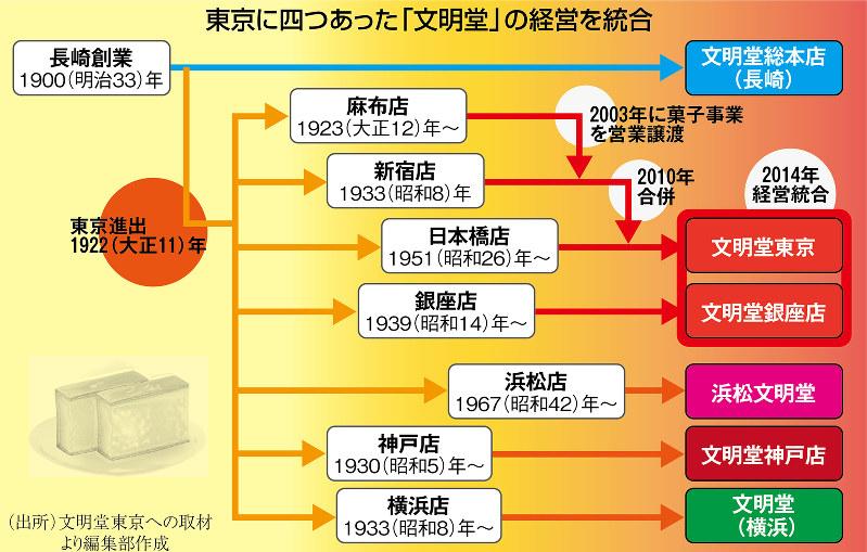(出所)文明堂東京への取材より編集部作成