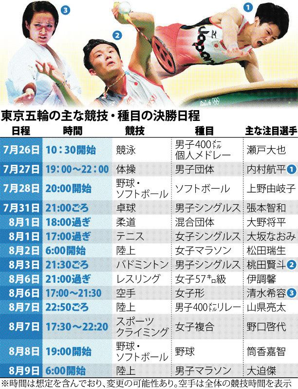 2020 オリンピック パラリンピック 日程