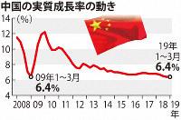 中国の実質成長率の動き