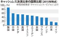 キャッシュレス決済比率の国際比較(2015年時点)
