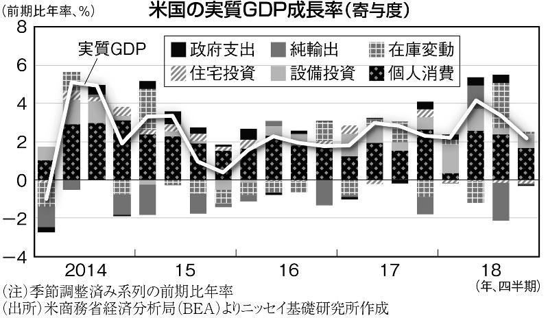 (注)季節調整済み系列の前期比年率(出所)米商務省経済分析局(BEA)よりニッセイ基礎研究所作成