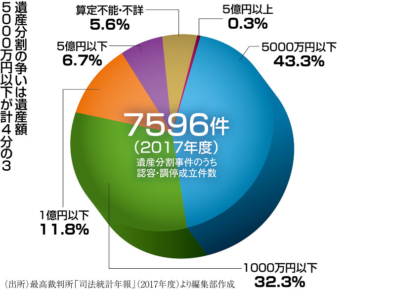 (出所)最高裁判所「司法統計年報」(2017年度)より編集部作成