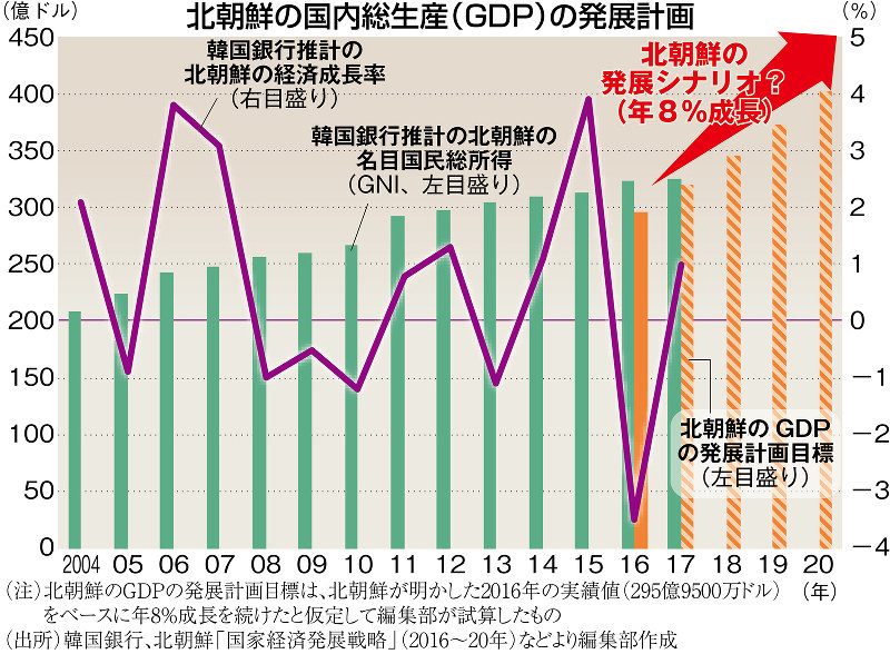 (注)北朝鮮のGDPの発展計画目標は、北朝鮮が明かした2016年の実績値(295億9500万ドル)をベースに年8%成長を続けたと仮定して編集部が試算したもの(出所)韓国銀行、北朝鮮「国家経済発展戦略」(2016~20年)などより編集部作成