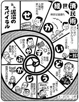 「ああ泥沼のスパイラル」世界同時株安。日本銀行がゼロ金利政策を導入=平成13(2001)年3月17日掲載(大阪本社発行紙面は同月18日掲載)