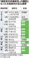 「維新系対非維新系」の構図となった大阪府内の主な選挙