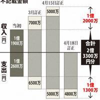 竹山修身堺市長の政治資金収支報告書の不記載金額