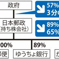 日本郵政グループの資本関係の変化