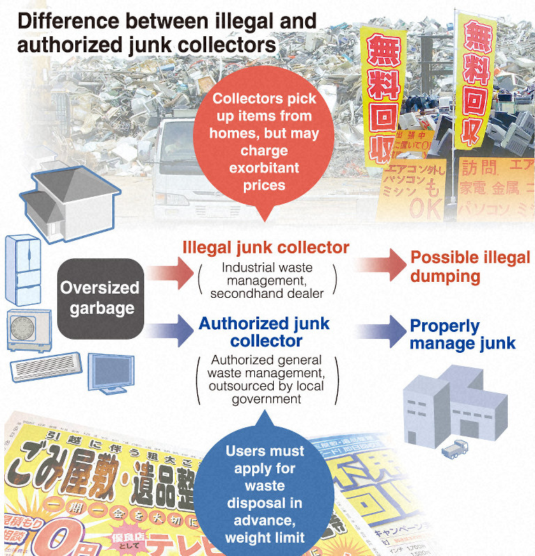 Complaints about junk collectors surge across Japan - The Mainichi