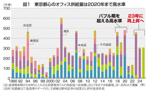 図1 東京都心のオフィス供給量は2020年まで高水準