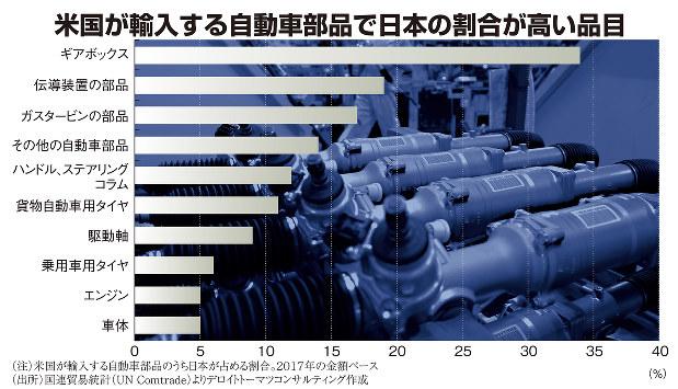 米国が輸入する自動車部品で日本の割合が高い品目