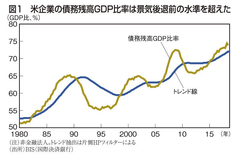 図1 米企業の債務残高GDP比率は景気後退前の水準を超えた