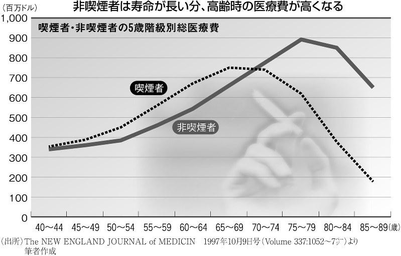 非喫煙者は寿命が長い分、高齢時の医療費が高くなる