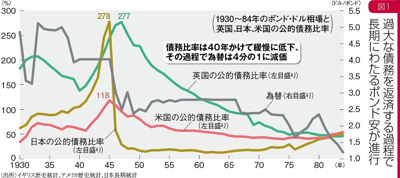 (出所)イギリス歴史統計、アメリカ歴史統計、日本長期統計