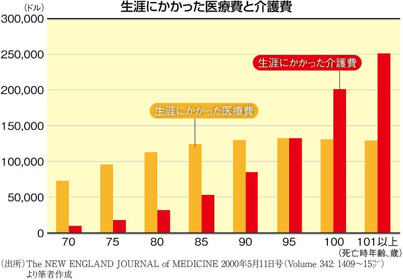 (出所)The NEW ENGLAND JOURNAL of MEDICINE 2000年5月11日号(Volume 342:1409~15ページ)より筆者作成