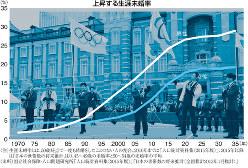 (注)生涯未婚率とは、50歳時点で一度も結婚をしたことのない人の割合。2010年までは「人口統計資料集(2015年版)」、2015年以降は「日本の世帯数の将来推計」より、45〜49歳の未婚率と50〜54歳の未婚率の平均(出所)国立社会保障・人口問題研究所「人口統計資料集(2015年版)」「日本の世帯数の将来推計(全国推計2013年1月推計)」