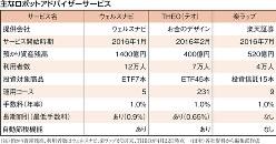 (注)預かり資産残高、利用者数はウェルスナビ、楽ラップが3月末、THEOが4月22日時点(出所)各社資料から編集部作成