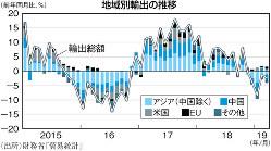 (出所)財務省「貿易統計」