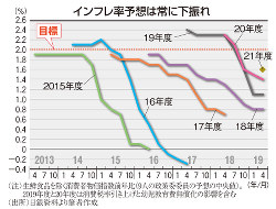 インフレ率予想は常に下振れ