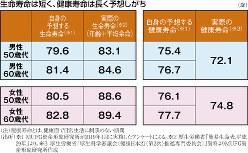 (注)健康寿命とは、健康面で日常生活に制限のない期間(出所)※1 MUFG資産形成研究所が2019年1月に実施したアンケートによる。※2 厚生労働省「簡易生命表.平成29年」より。※3 厚生労働省「厚生科学審議会(健康日本21〈第2次〉推進専門委員会)」資料よりMUFG資産形成研究所作成
