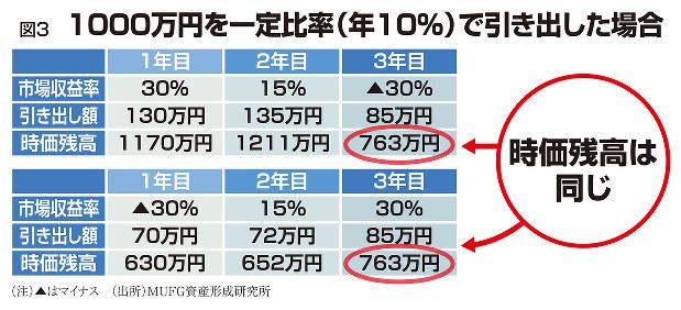 図3 1000万円を一定比率(年10%)で引き出した場合