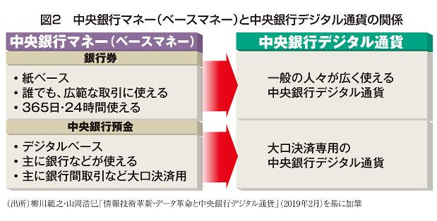 図2 中央銀行マネー(ベースマネー)と中央銀行デジタル通貨の関係