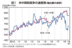 図1 米中関税競争の通信簿(輸出額の推移)