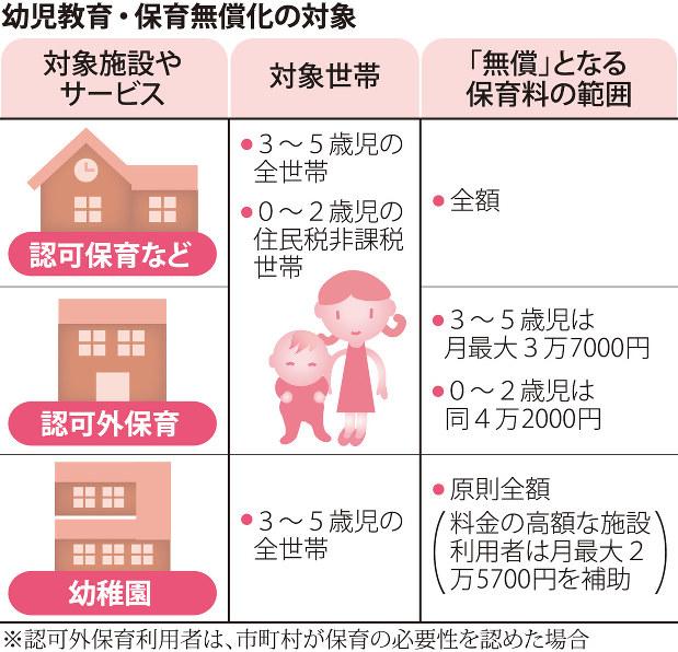 【幼児教育・保育無償化】対象のうち住民税非課税世帯の0~2歳児は、最大で月4万2千円の保育料が無償に