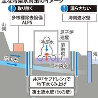 福島第1原発の主な汚染水対策のイメージ