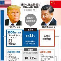 米中の追加関税の主な品目と規模