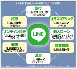 LINEによるリテール金融サービスの構築