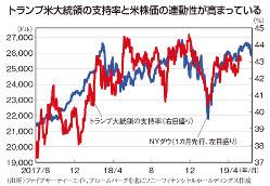 トランプ米大統領の支持率と米株価の連動性が高まっている