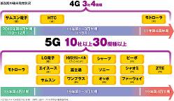 (注)5Gについては発売予定・企画(出所)IHSマークイット資料より編集部作成