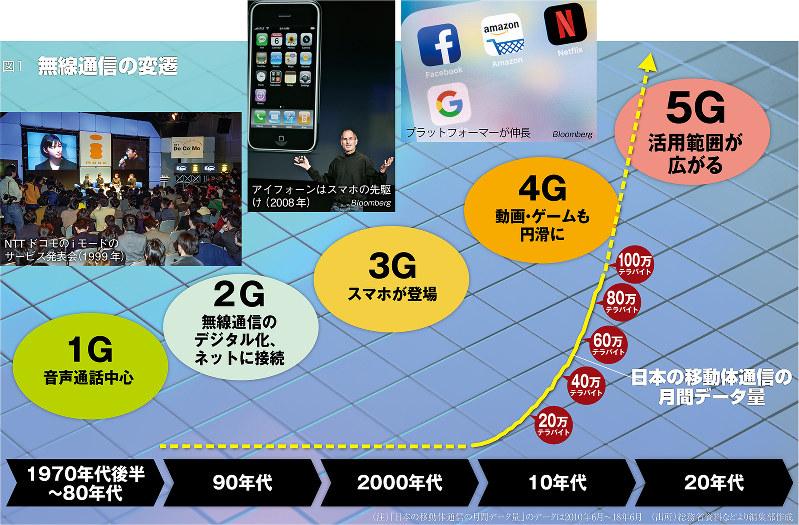 (注)「日本の移動体通信の月間データ量」のデータは2010年6月~18年6月(出所)総務省資料などより編集部作成
